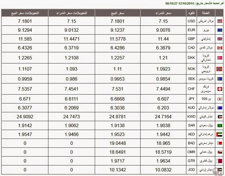 اسعارالعملات اليوم الأحد في مصر : ثبات سعر صرف الولار
