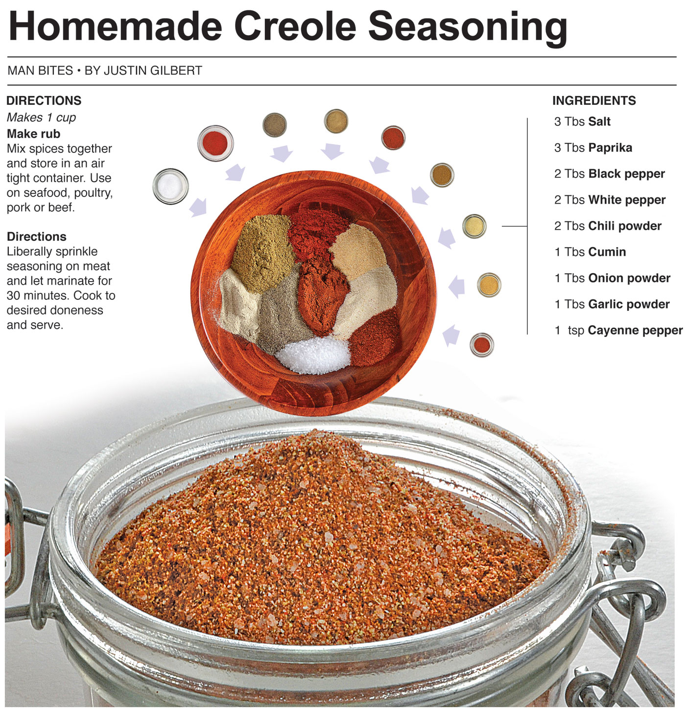 behind the bites homemade creole seasoning. Black Bedroom Furniture Sets. Home Design Ideas