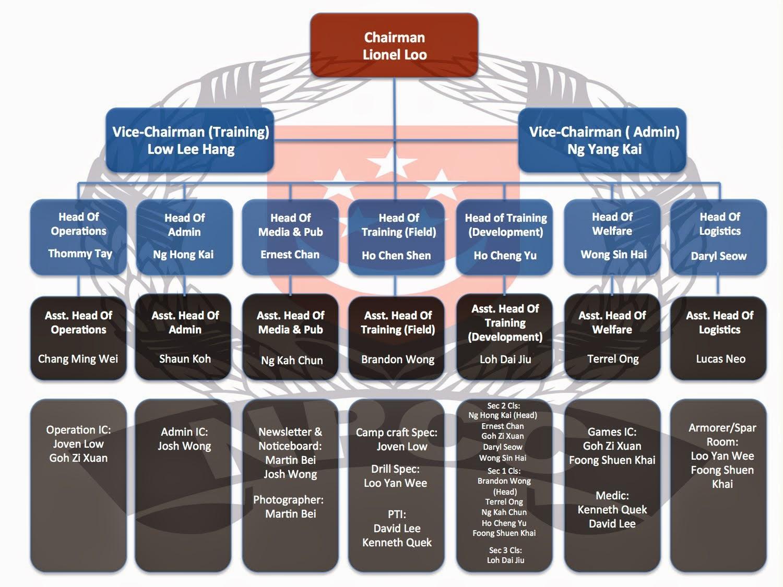 Unit Hierarchy 14/15