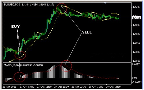 Forex tester macd