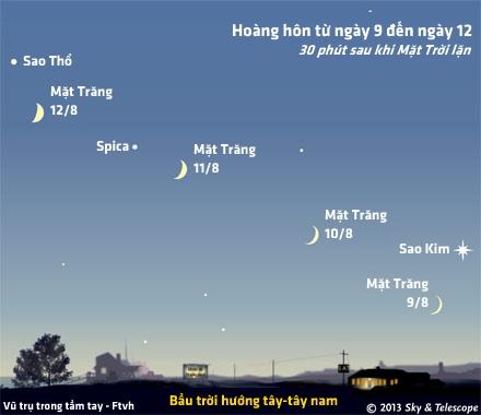 Vị trí của trăng non đầu tháng từ ngày 9 đến ngày 12. Hình minh họa bởi Tạp chí Sky and Telescope.