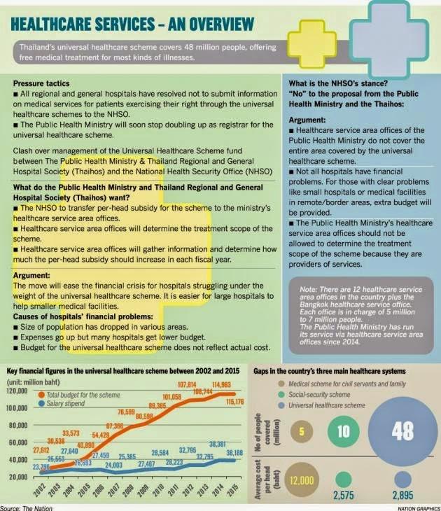 Gesundheitswesen Thailand
