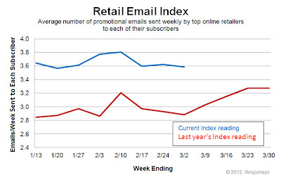Click to view the Mar. 2, 2012 Retail Email Index larger