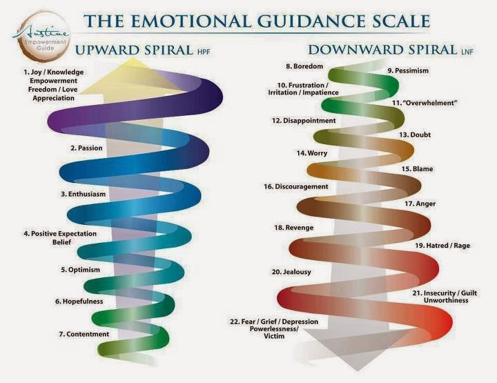 The Effect Of Positive Emotions On Our Health