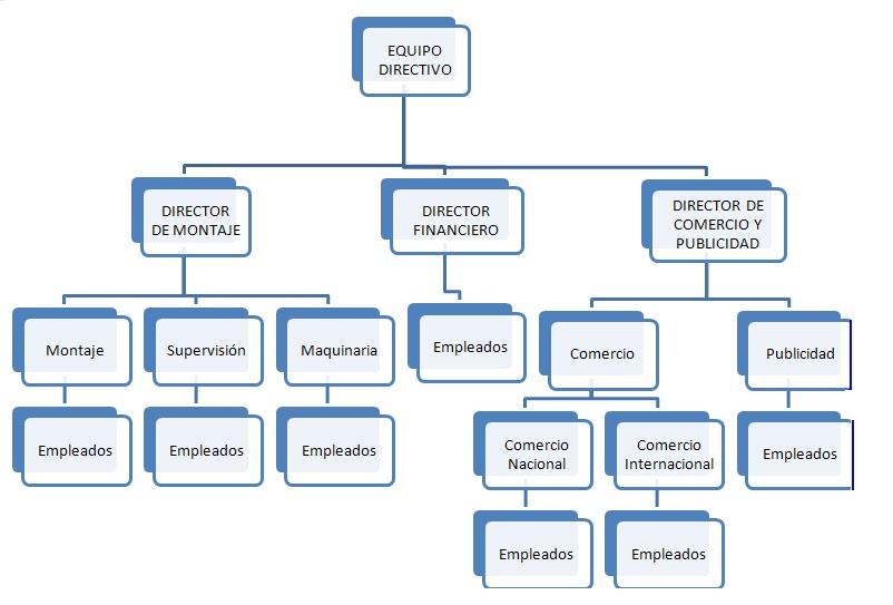 Wep organigrama for Organizacion de un vivero