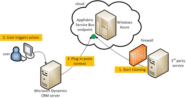 Microsoft Dynamics CRM to Service Bus Scenario