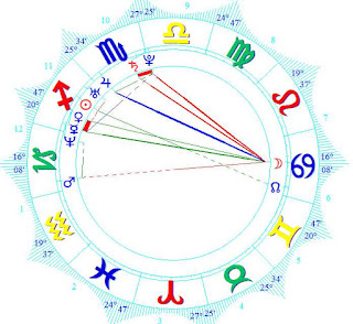 Astrology Wiki  Dascha Polanco natal horoscope forecast