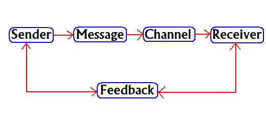 Feedback In Communication Or Meaning Of Feedback Business Consi