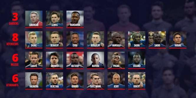 Didier Deschamps Les 23 pour la Coupe du monde
