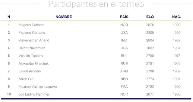 Ranking ELO de los participantes del Norway Chess 2015