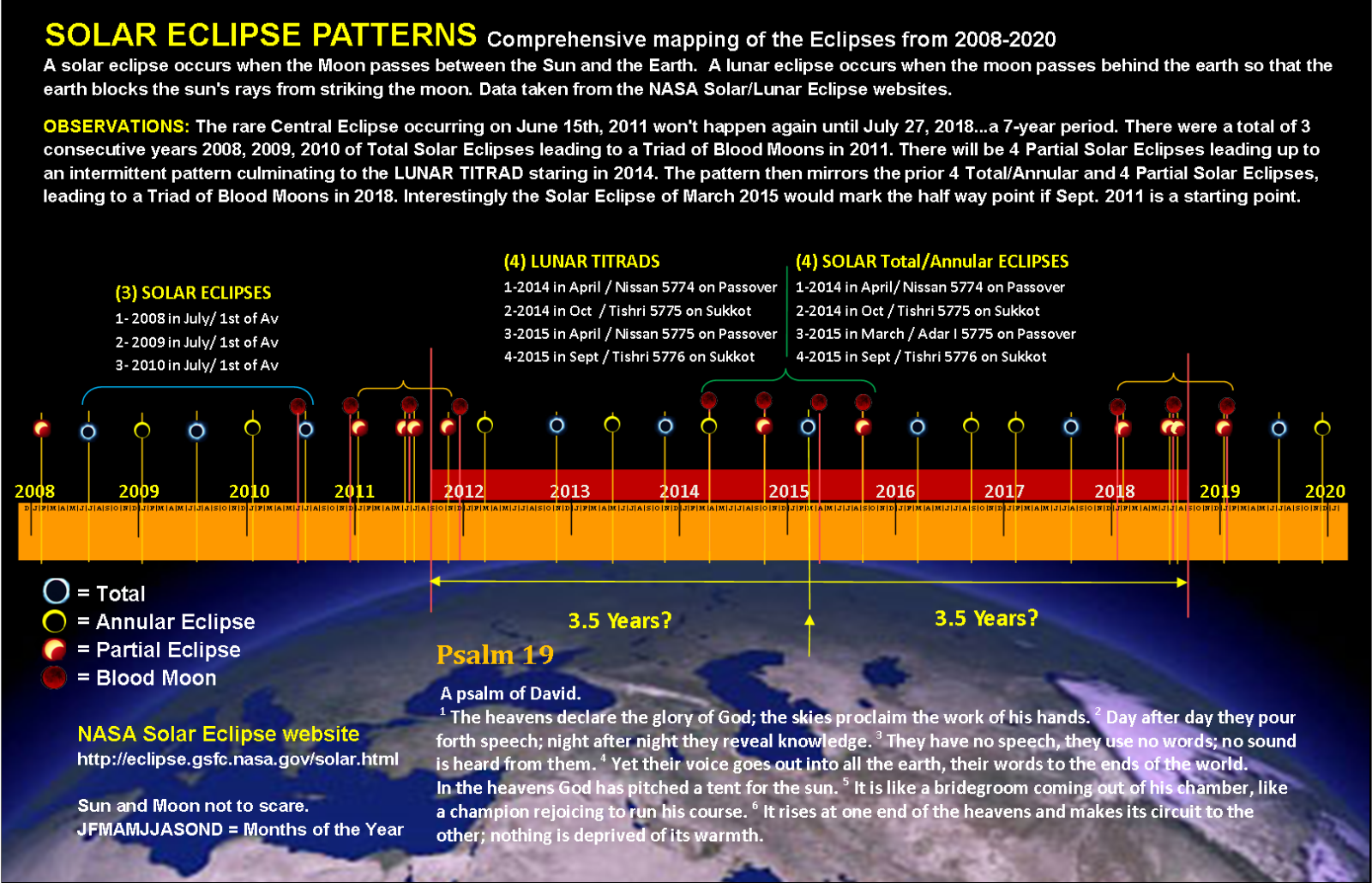 Bible End Times Timeline Chart