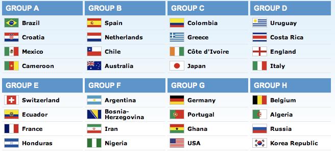 Hasil Drawing Piala Dunia 2014 Brazil