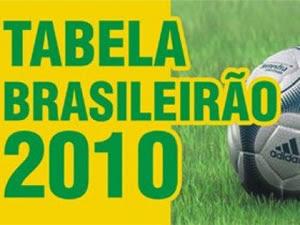 Tabela de classificação do brasileirão 2010 série A e B