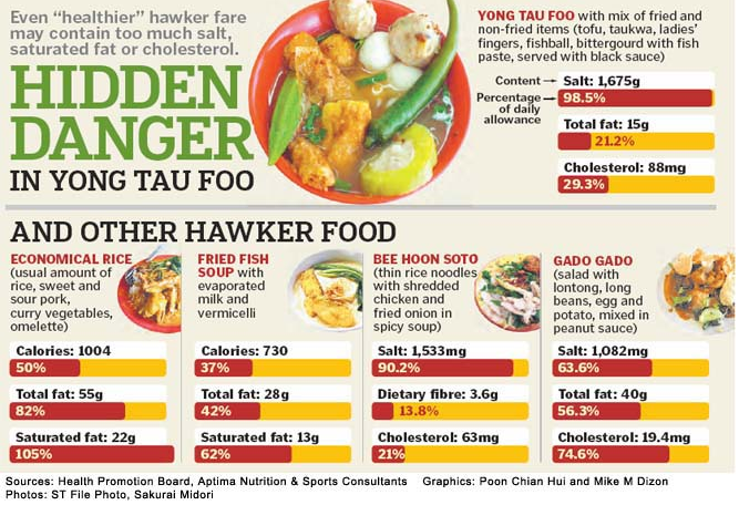 Effects Of Eating Out In Singapore Hawker Centres