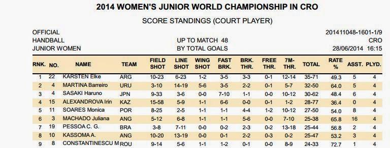 Dos sudamericanas máximas goleadoras del mundial junior tras 4 jornadas | Mundo Handball