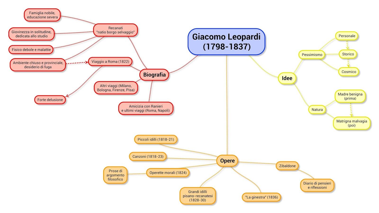 Leopardi E La Musica sezionedsolesino: ITAL...
