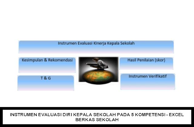 INSTRUMEN EVALUASI DIRI KEPALA SEKOLAH PADA 5 KOMPETENSI - EXCEL BERKAS SEKOLAH
