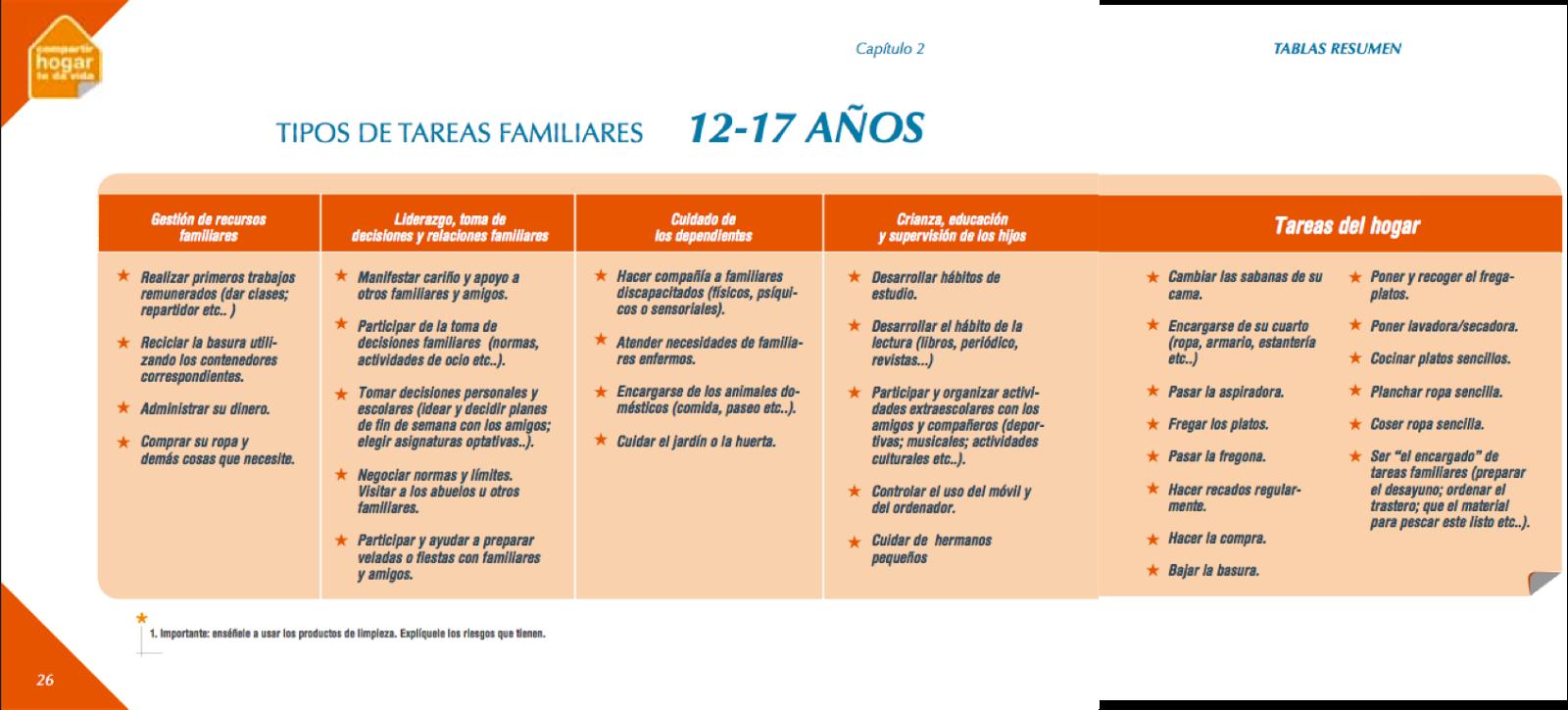 http://www.valencia.es/mujer/mujer.nsf/0/0453842FE373A597C125750B0045BFA4/$FILE/Gu%C3%ADa%20de%20corresponsabilidad_Educar%20compartiendo%20las%20tareas.pdf