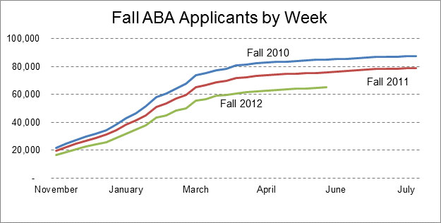 LSAT Blog Law School Applicant Numbers Update