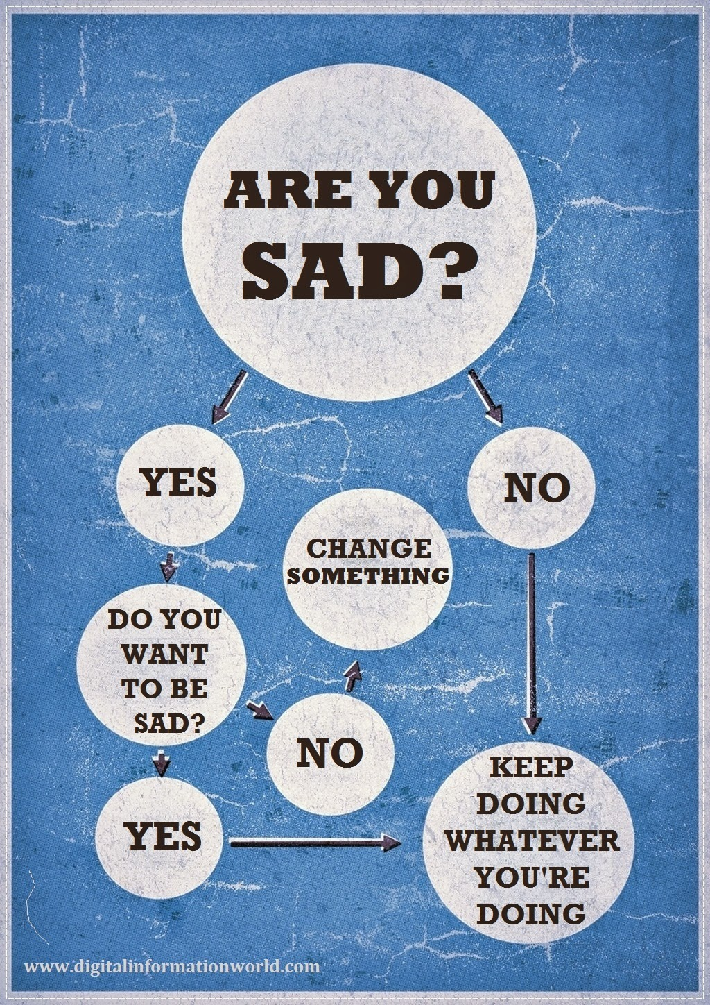 Are You Sad [Infographic], how to overcome the sadness. and feel happy