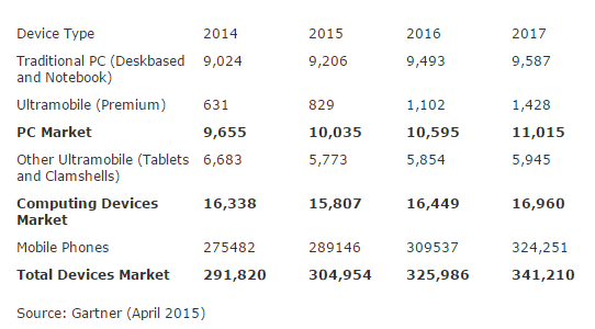 """""""device shipments in india to exceed 300million """""""