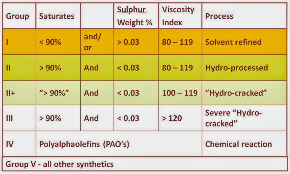 synthetic oil vs mineral oil pdf