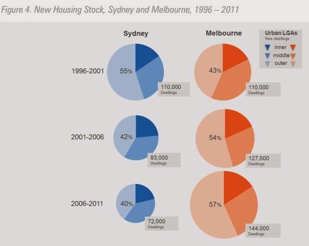 New housing stock