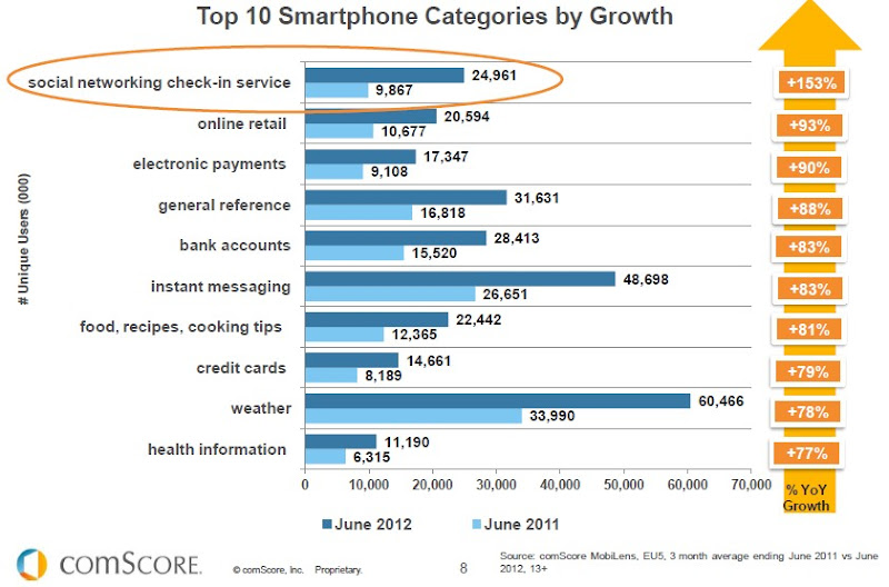 Top 10 smartphone category