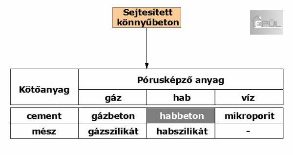 Sejtesített könnyűbetonok elosztása | www.habbeton.com - Épül Kft. - Habbeton házak