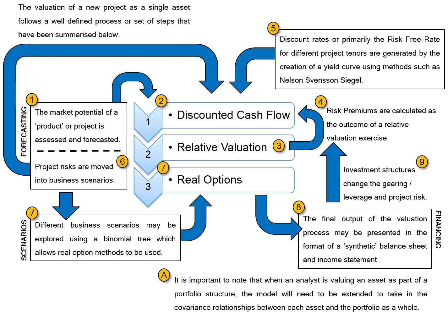 Causal Capital: Valuation Steps