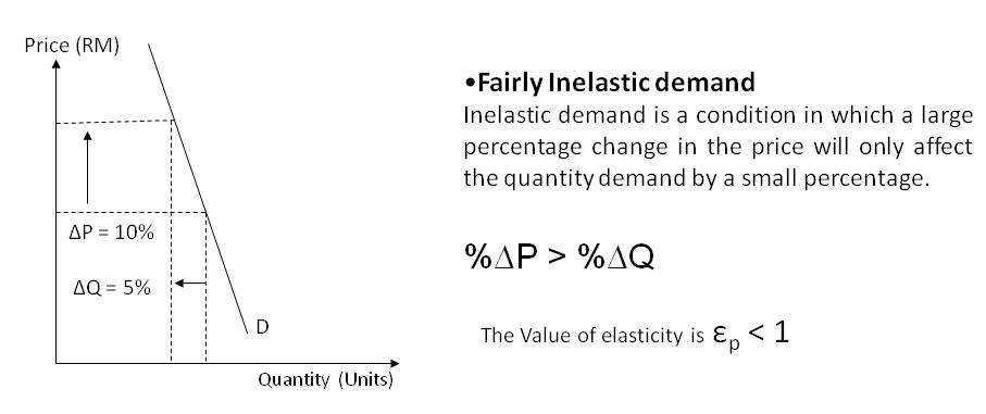 primark elasticity of demand Definition of business economics commerce essay  helps to optimize demand ,  of various types of elasticities of demand such as price elasticity,.