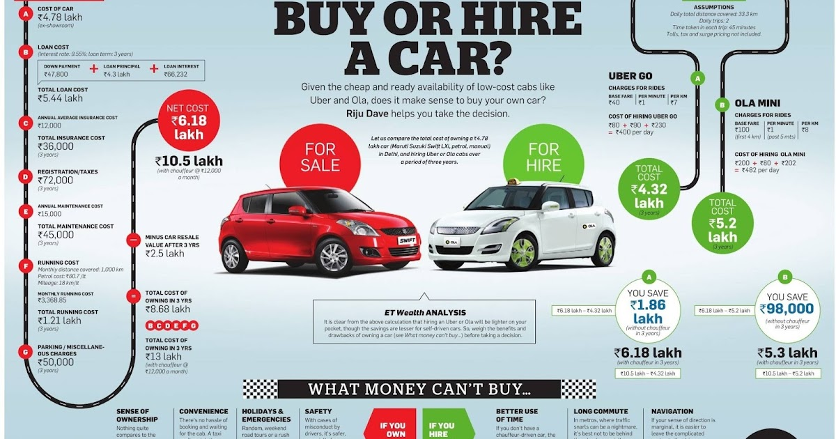 How To Lease Car To Ola