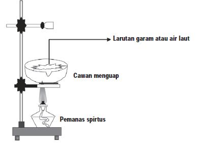 Pengertian Destilasi dan Kristalisasi (pengkristalan)