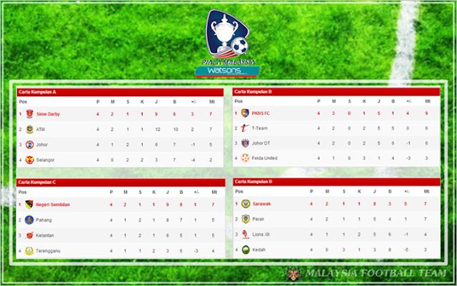 Keputusan Piala Malaysia 17 September 2013 - ATM vs Selangor