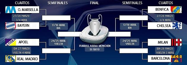 Mi peque o mundo champions 2012 sorteo cuadro final for Cuartos dela champions 2014