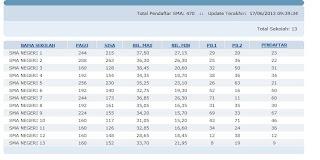 jumlah siswa maksimal yang diterima di SMA Banjarmasin