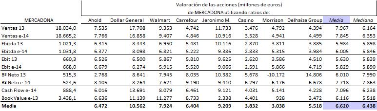 valoración por ratios ebit, valoración por ratios ventas, valoración por ratios ebitda