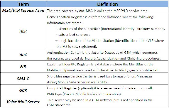 GSM Architecture and Definitions