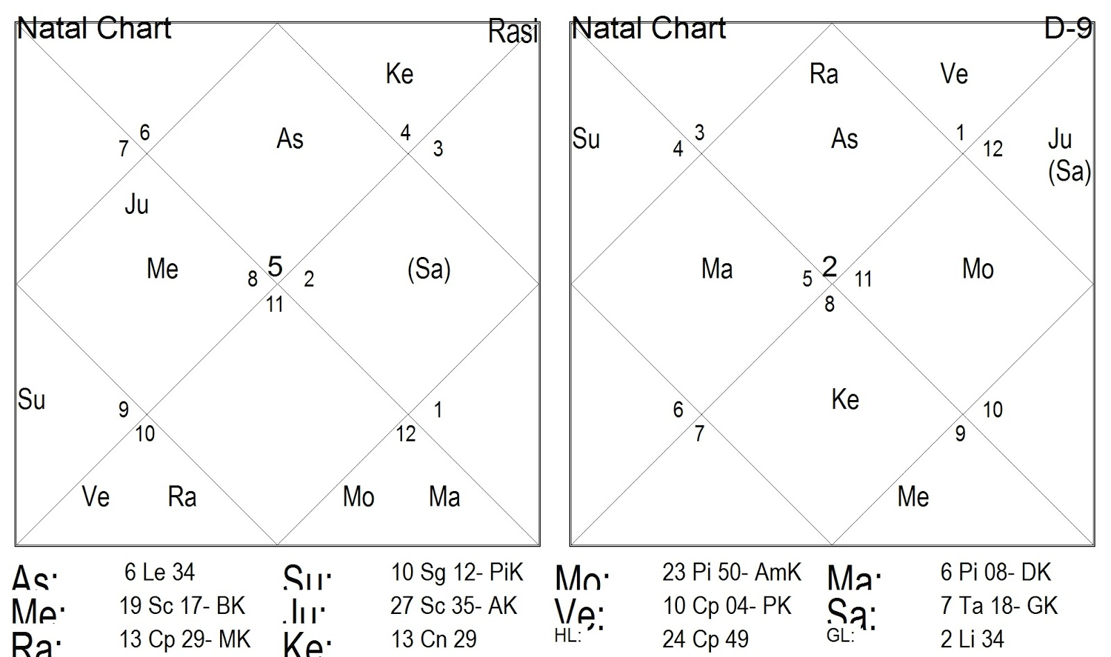 So I Will Avoid Making Any Prediction About Their Chances In This Elections Based On Individuals Birth Charts