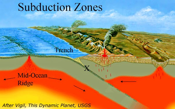 Earthquakes Supercycles In Subduction Zones
