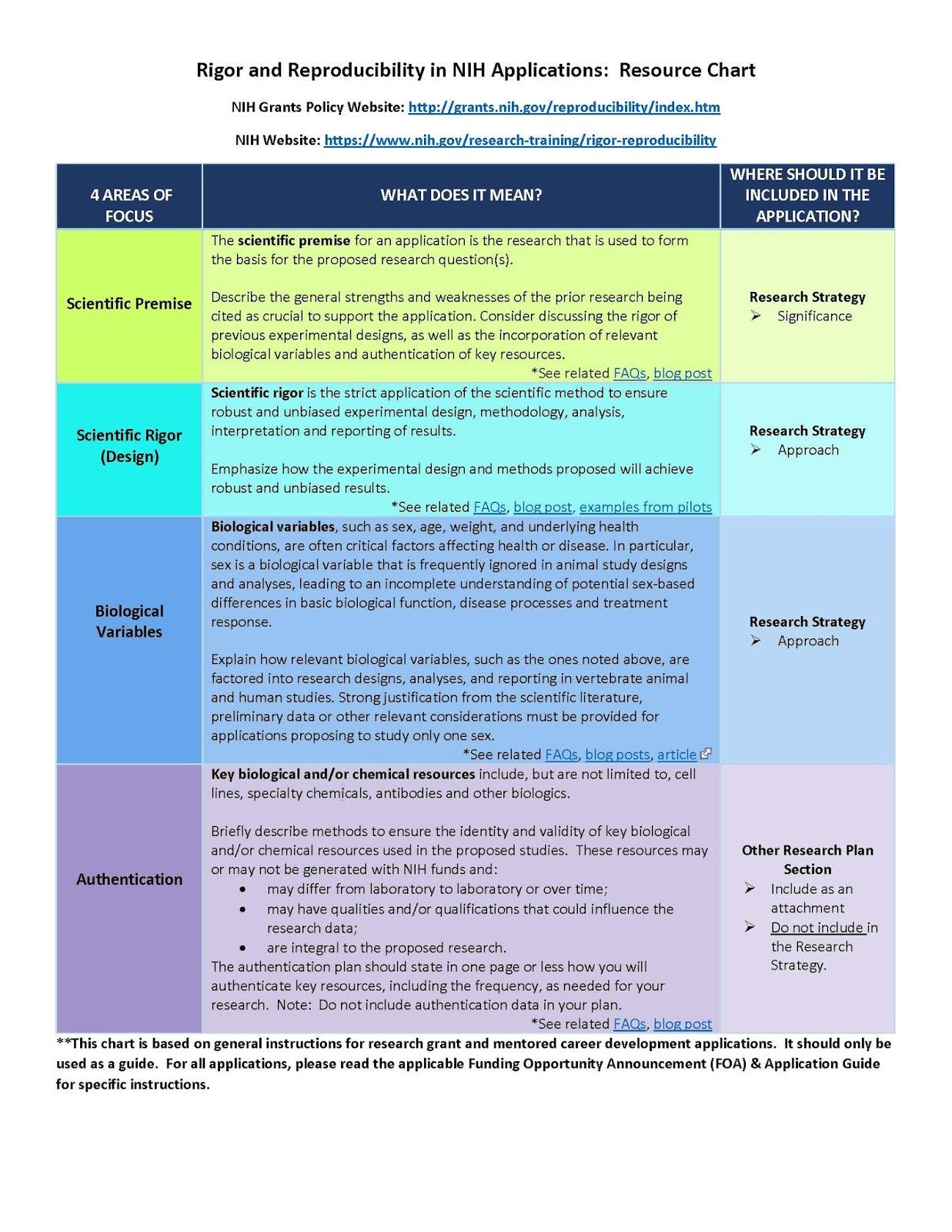Nih f32 research proposal