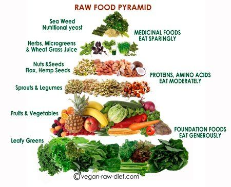 Vegetarian diet to reduce body fat loss