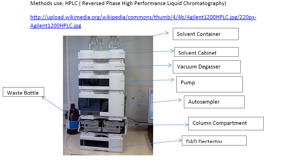 Food Additives And Preservation High Performance Liquid