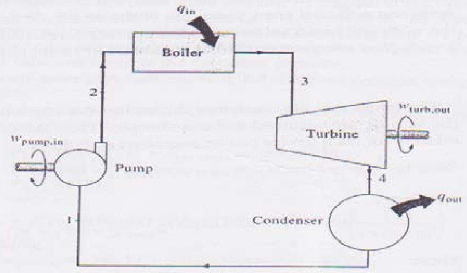 Steam Boiler: Steam Turbine Generator