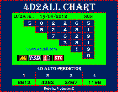 4d2all 4D Prediction Chart & Tips 19.08.2012 (Magnum 4D, Damacai