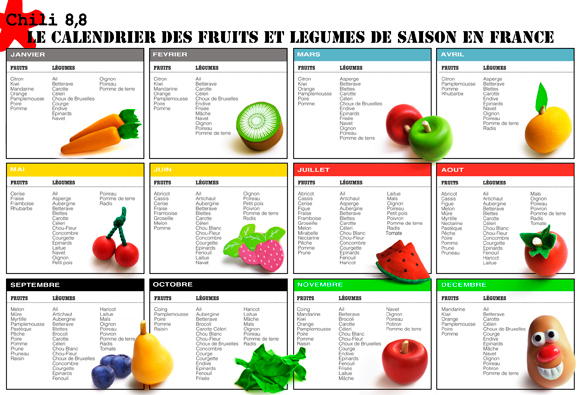 Ma chrysalide calendrier des fruits et l gumes de saison en france - Fruit et legume de saison ...