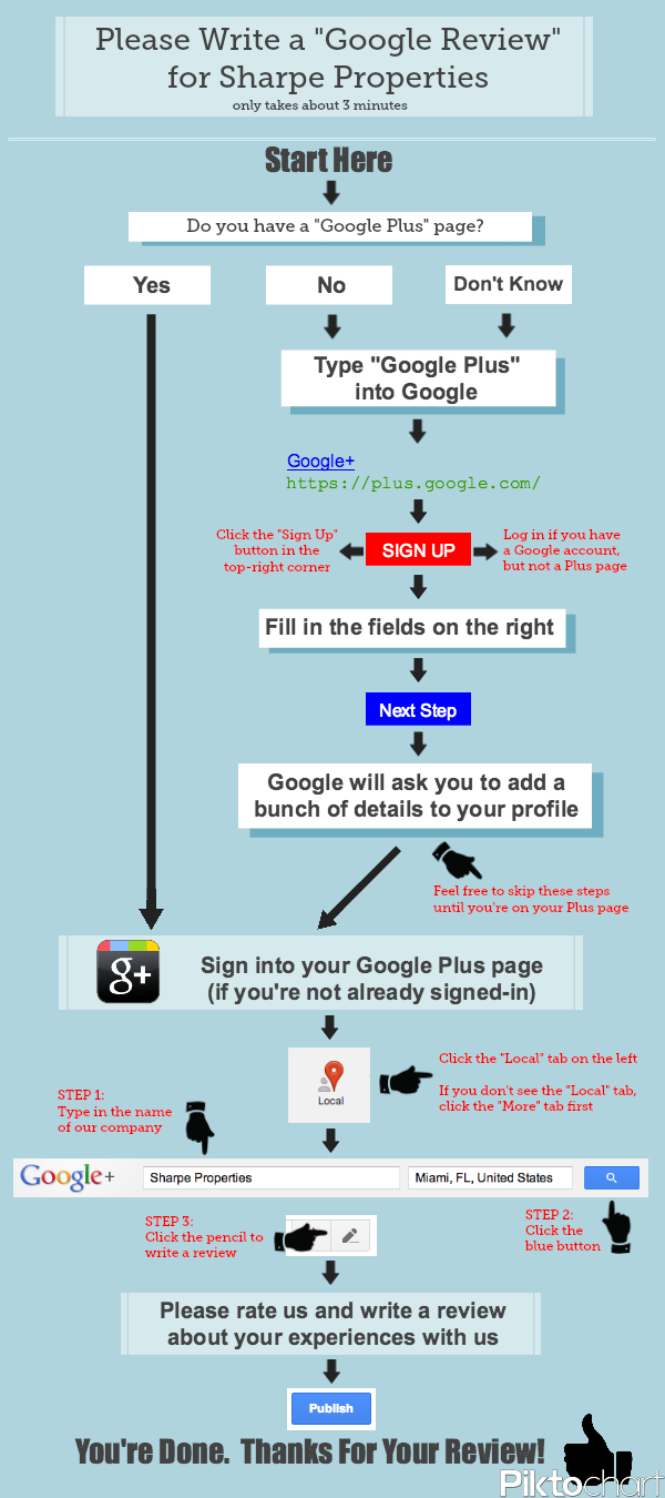 Flowchart to write a Google Review on Google Plus