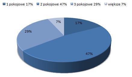 ceny wynajmu mieszkań Podgórze Kraków, dostępne mieszkania do wynajmu