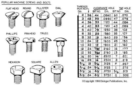 machine screws sizes