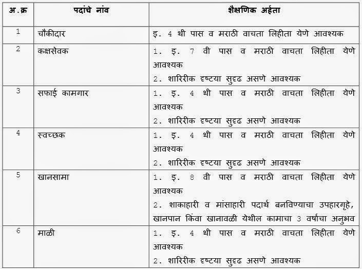 Education Qualification Details of PWD Dhule Recruitment 2014